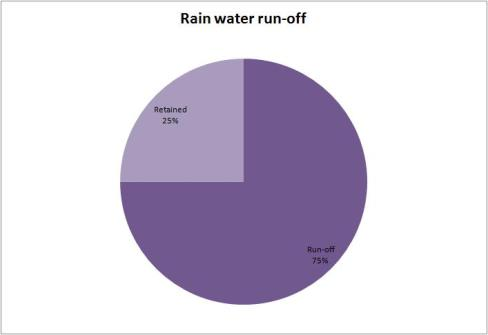rainwater data 2