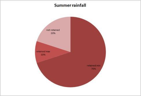 rainwater data 3