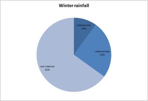 rainwater data 4
